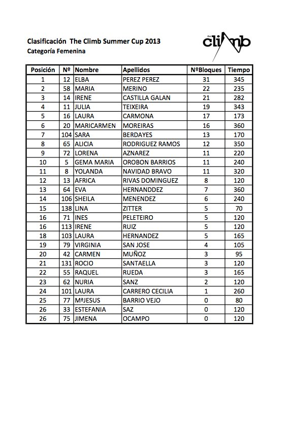 II Summer Cup 2013 3