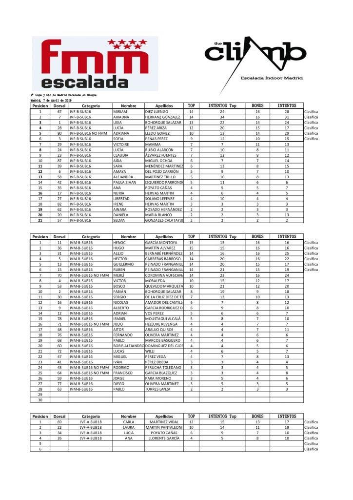 Campeonato de Madrid de Escalada en Bloque y 2ª Prueba de Copa Madrileña de bloque 2019 en The Climb 10
