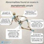 Anomalías encontradas en las exploraciones en personas